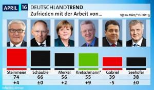 ARD Deutschlandtrend 7.4.16