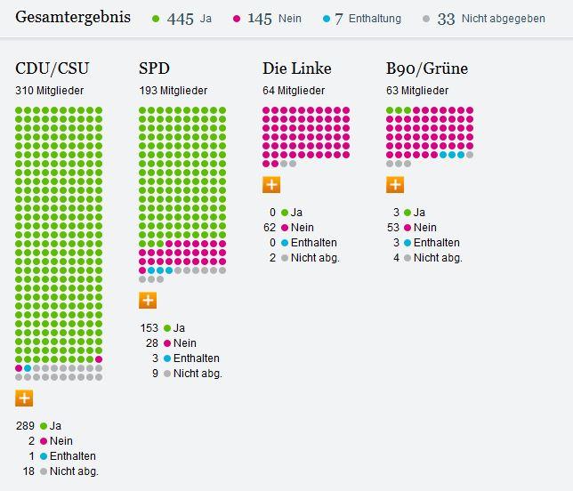 Abstimmung Syrieneinsatz