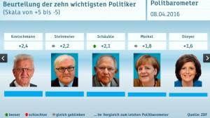 ZDF Politbarometer 8. April 2016