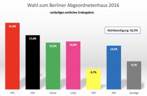 160919-ergebnis-wahl-berlin