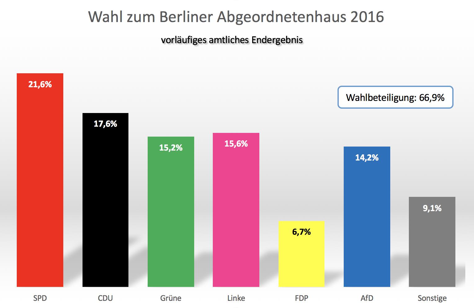Wahl Berlin Ergebnis