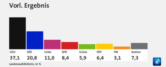 Zur Landtagswahl in Sachsen-Anhalt